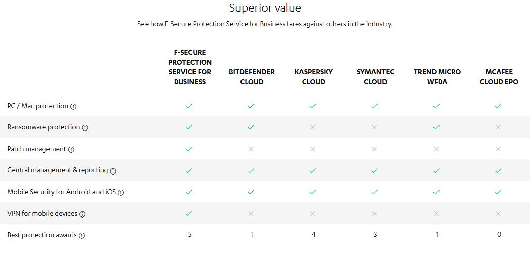 مقایسه f-secure با رقبا